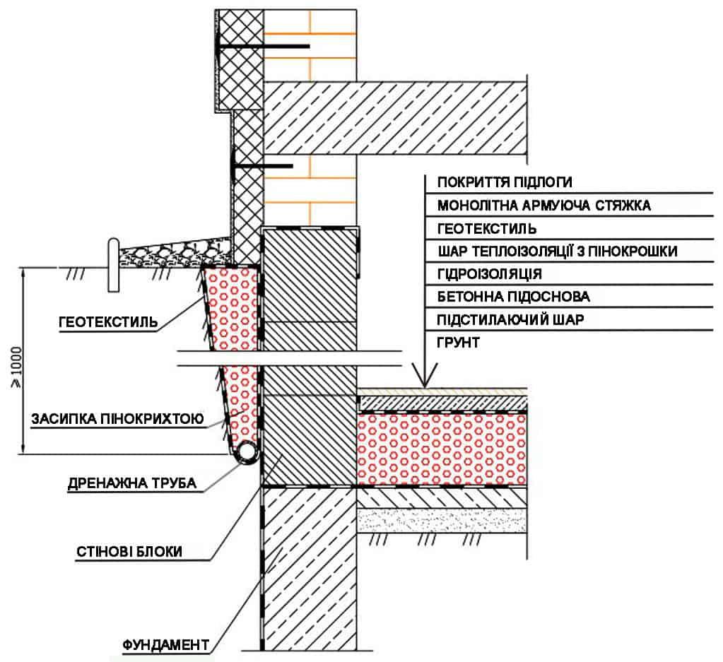 Схема утеплиния фундамента. Утеплитель пеностекло