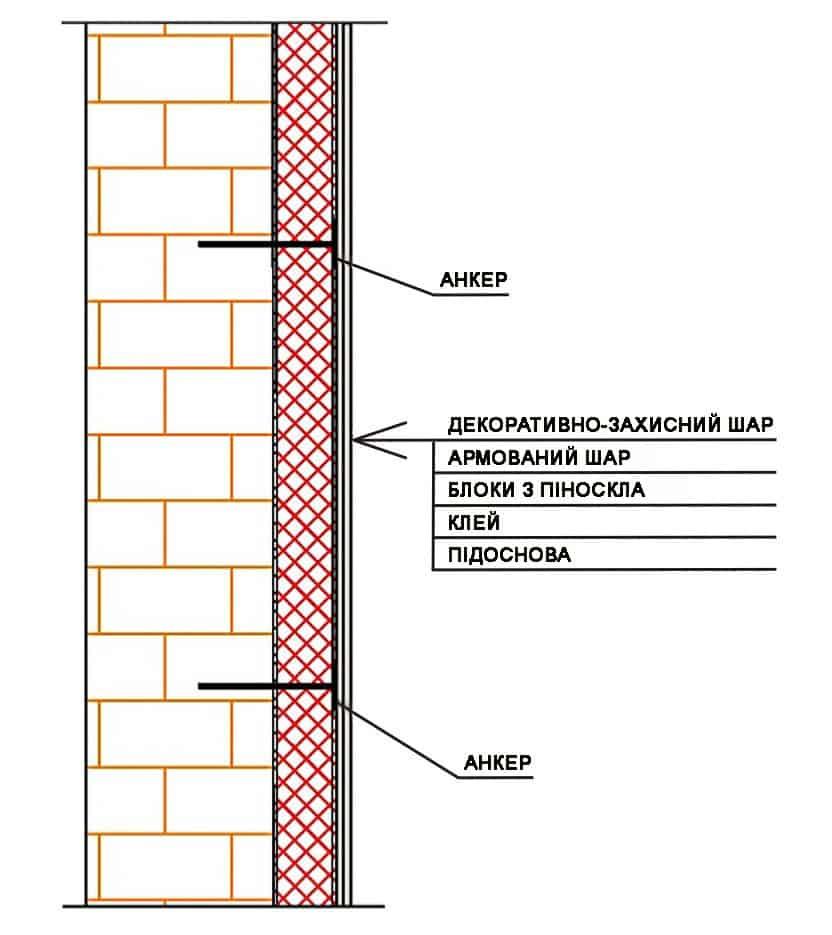 утеплення для стін